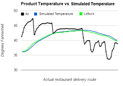 simulated temperature v2